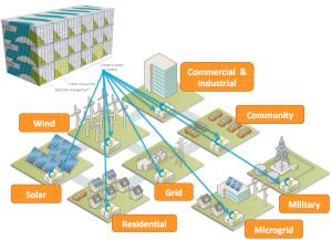 Energy Storage Applications
