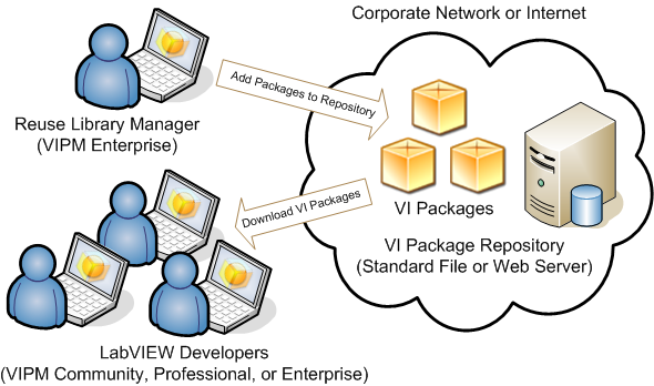 VIPM Enterprise Reuse System