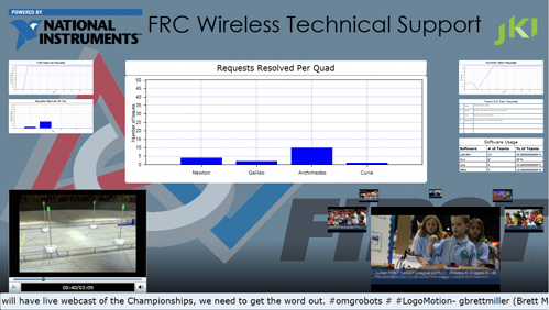 FRC Team Support System Console