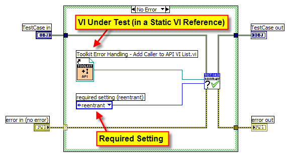 Unit Test for Required Reentrancy